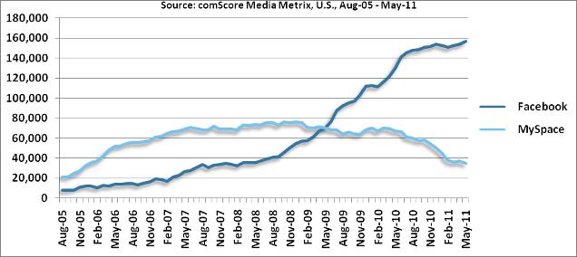 Comparaison du trafic Facebook et MySpace en 2011