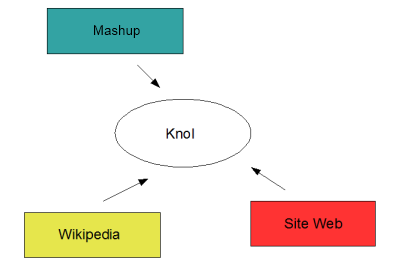 Knol vs. Wikipedia