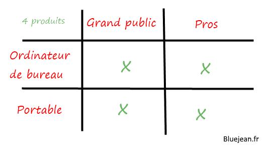 Tableau des quatre produits d'Apple.
