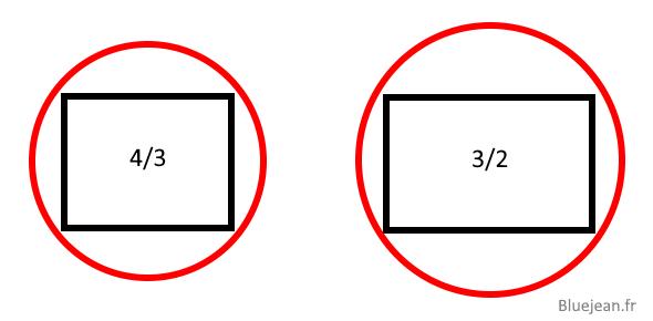 Le format 4/3 permet de construire des objectifs moins larges